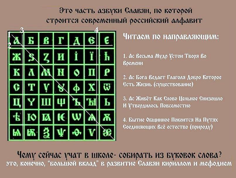 Древнесловенская буквица. Часть 1.